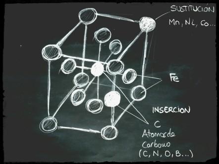 Solucion solida Sustitucion e inserción